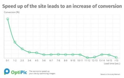 OptiPic.io – How and why to optimize the image on the site?