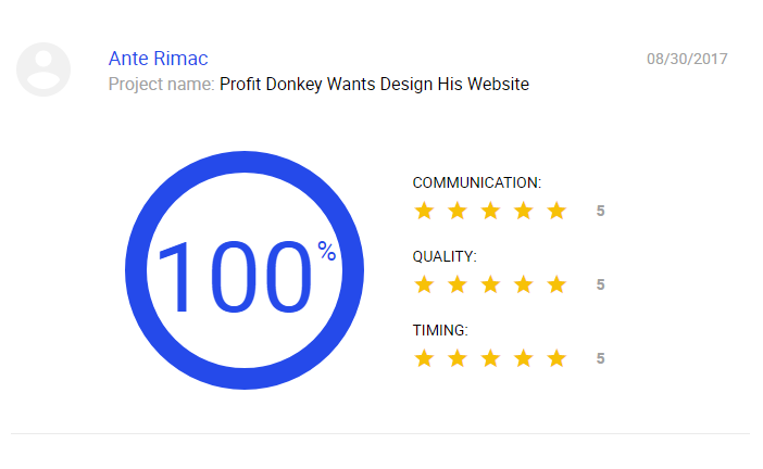 Ante / Profit Donkey